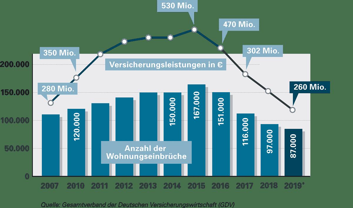 Wohnungseinrueche-2019-Statistik